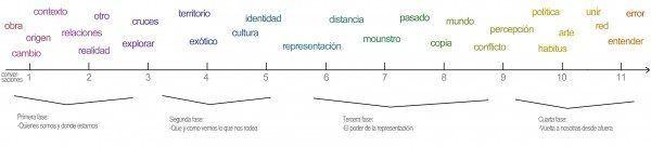 historia-lineal-600x136
