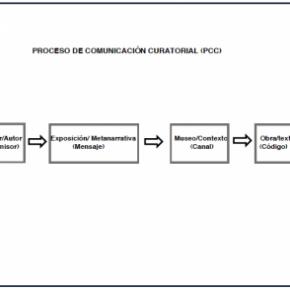 LA CURADURÍA COMO METANARRATIVA (ACERCA DEL CARÁCTER METATEXTUAL DE LA CURADURÍA)