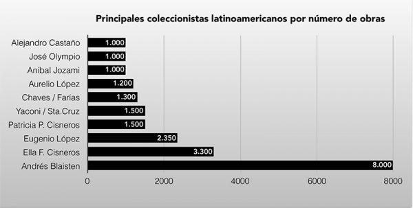 """Informe """"100 Activos Coleccionistas de Arte Latinoamericano"""", elaborado por ARTEINFORMADO, 2017. Cortesía: ARTEINFORMADO"""