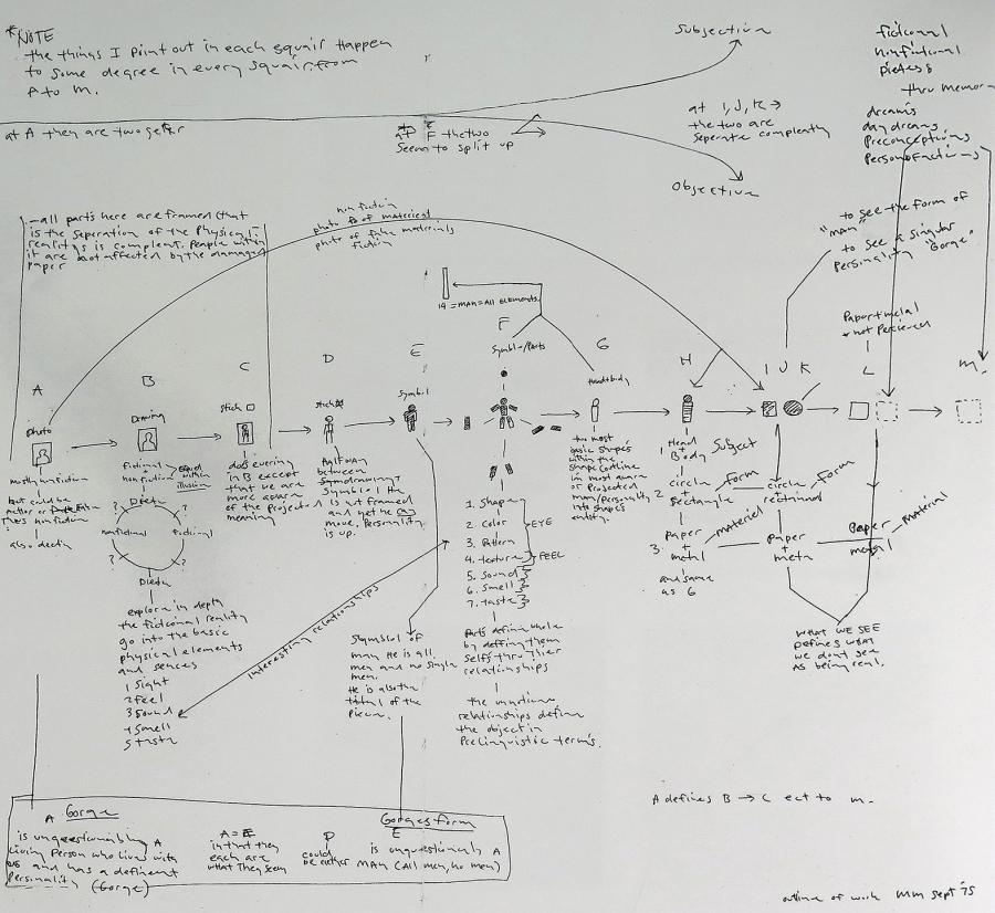 Matt Mullican, Overall Chart, 1975, tinta sobre papel, 57,2 x 72,4 cm. Cortesía del artista