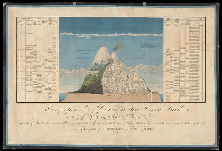 Naturgemälde, ilustración de Alexander von Humboldt